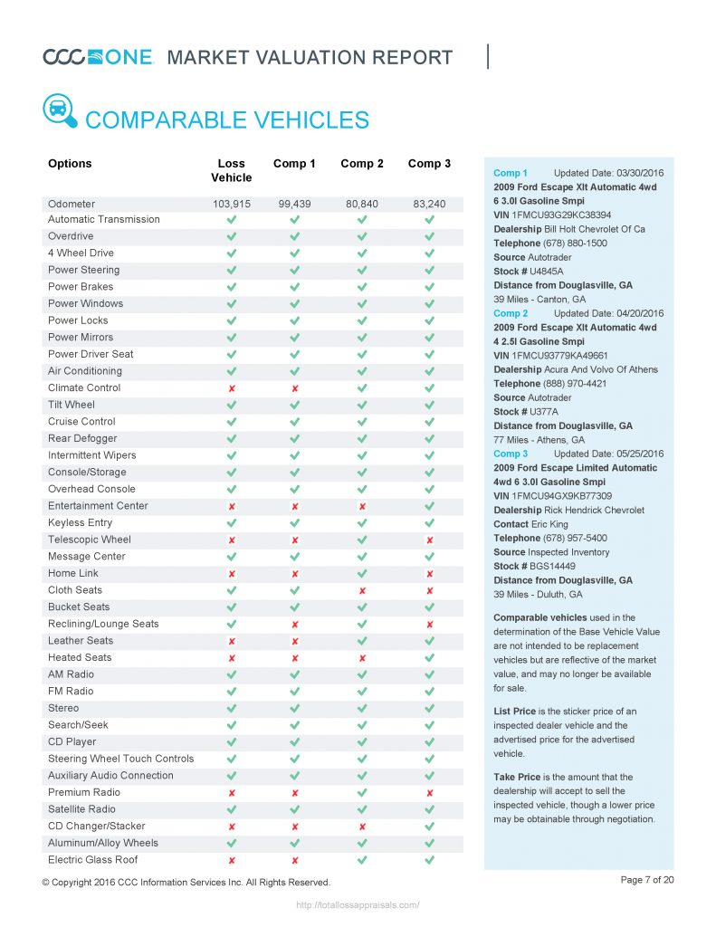 True Market Value >> Sample Vehicle Valuation Report - CCC - Total Loss Appraisals