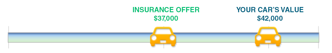 houston-tx--total-loss-vehicle-offer